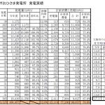 ポッポおひさま発電所の2014年度発電実績報告