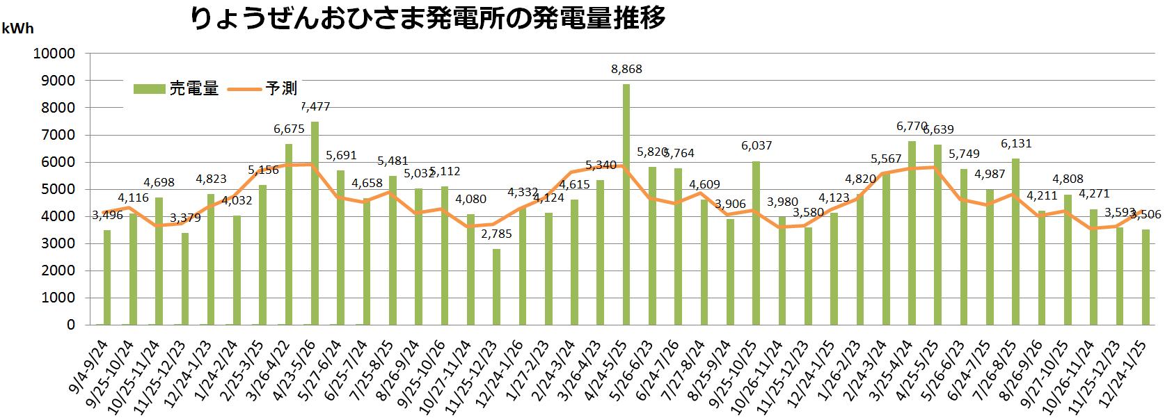 福島りょうぜん市民共同発電所の発電量推移