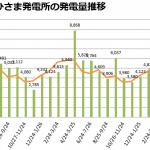 福島りょうぜん市民共同発電所 発電推移